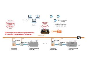 CANUp. Работа на стационарном объекте по технологии S6