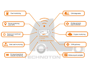 Edge computing telematics gateway purposes of use