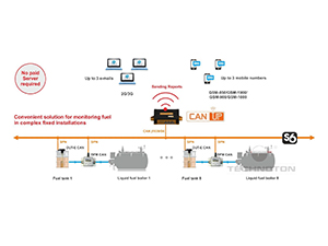 Example of CANUp 27 Standard operation based on S6 Technology on a compex fixed installation
