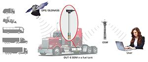 DUT-E GSM fuel level sensor operation diagram