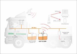 Датчик уровня топлива DUT-E GSM в системе мониторинга транспорта