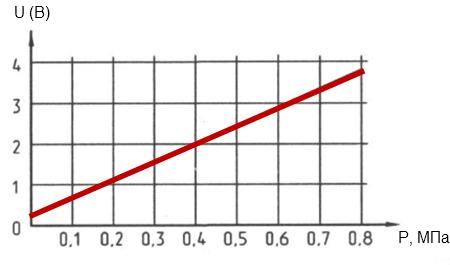 Зависимость выходного напряжения датчика давления GNOM DDE от давления в пневмоподвеске