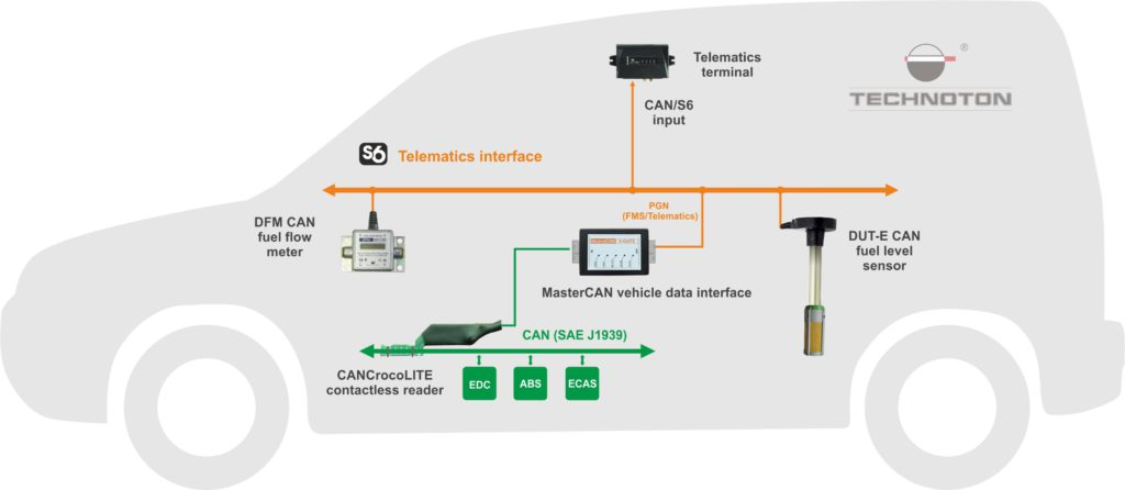 Usage CANCrocoLITE in telematics interface S6