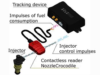 NozzleCrocodile connection