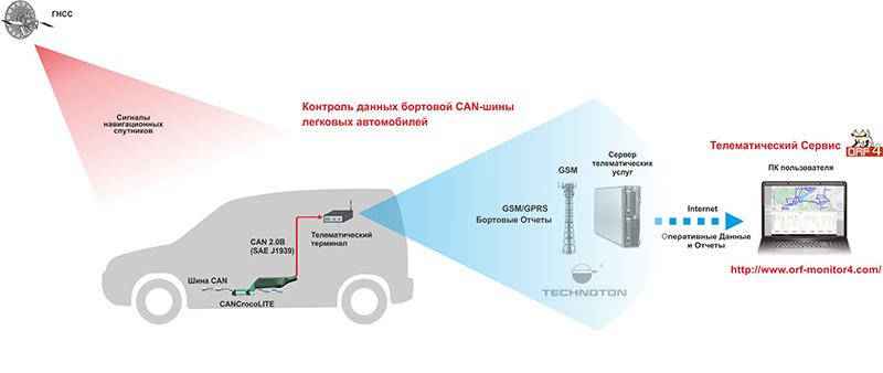Бесконтактный считыватель CANCrocoLITE в системе мониторинга транспорта
