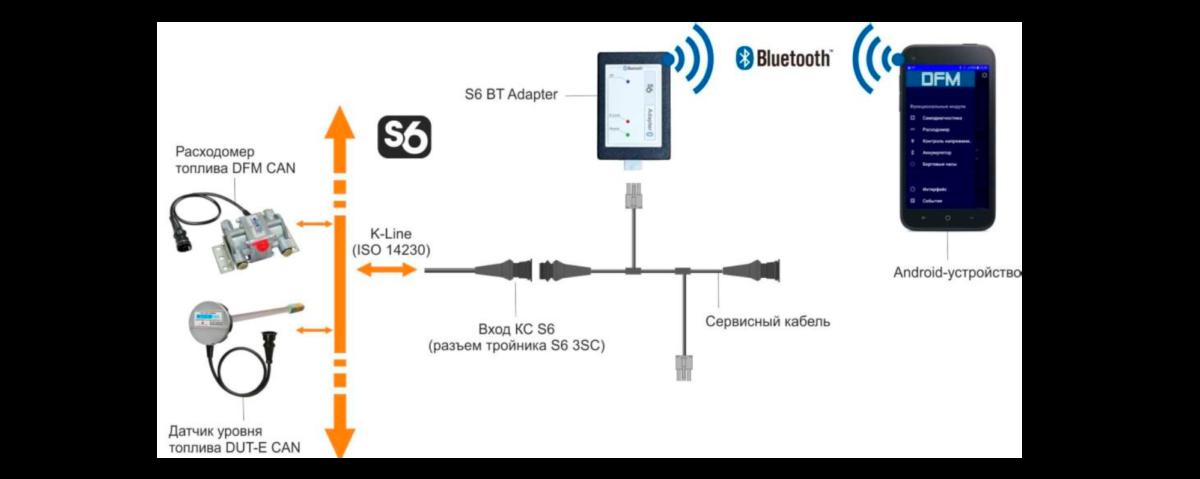 Адаптер S6 BT. Схема настройки устройств, подключенных по Технологии S6