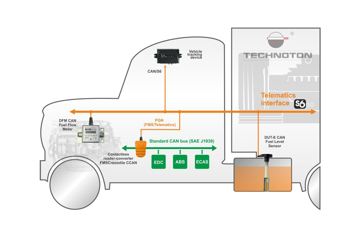 Secure integration of standard onboard bus CAN and S6 Telematics interface use of FMSCrocodile CCAN