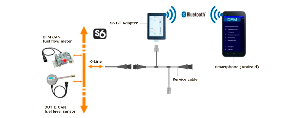 S6 BT adapter. Scheme of configuring devices, connected through S6 Technology