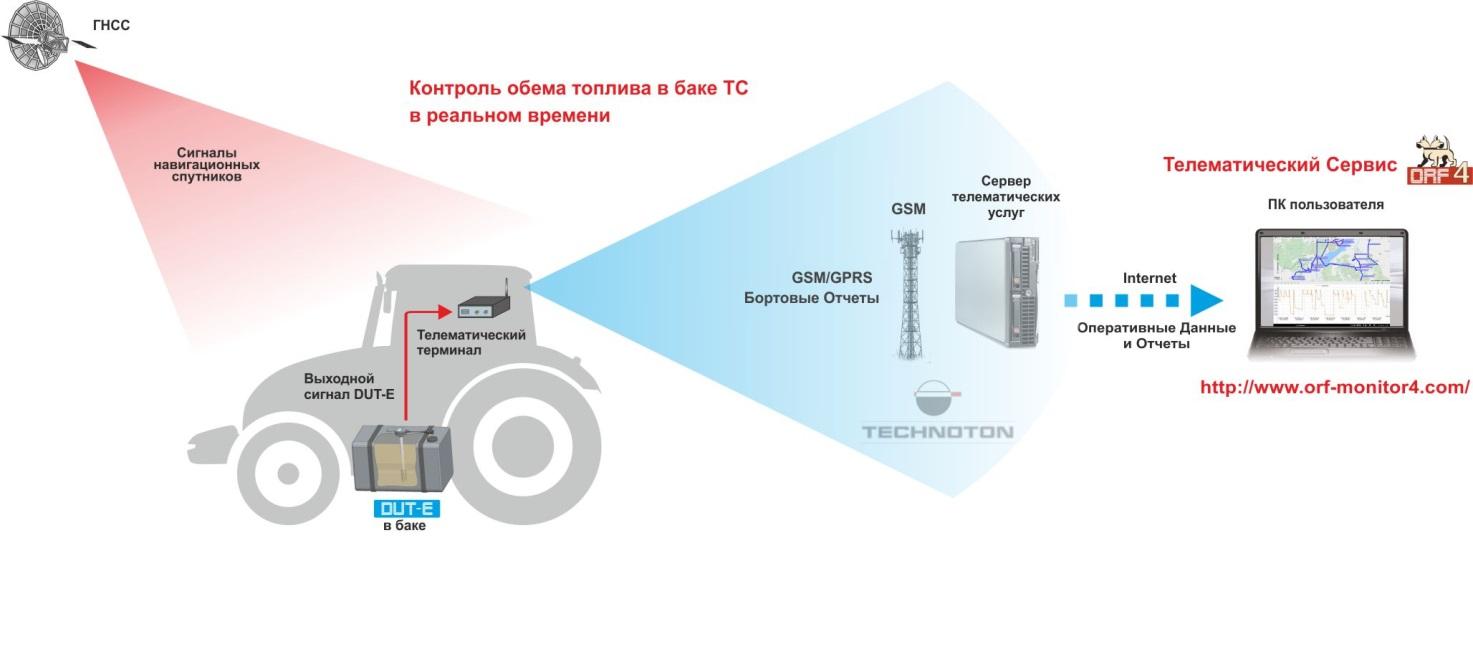 Датчик уровня топлива DUT-E в телематической системе