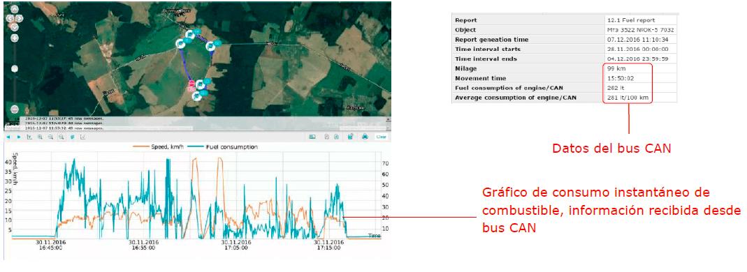 Control del consumo de combustible del vehículo a través de los datos desde el bus automovilístico CAN