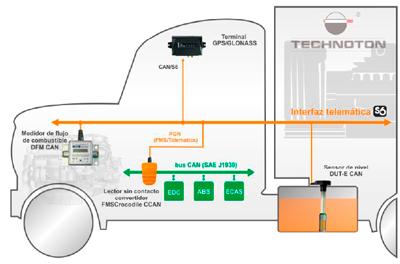 Integración segura de datos desde el bus automovilístico CAN en el sistema telemático.