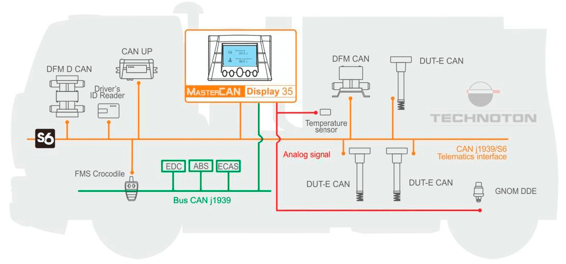CAN display for telematics