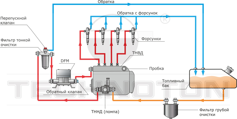 Расходомер топлива DFM в топливной системе