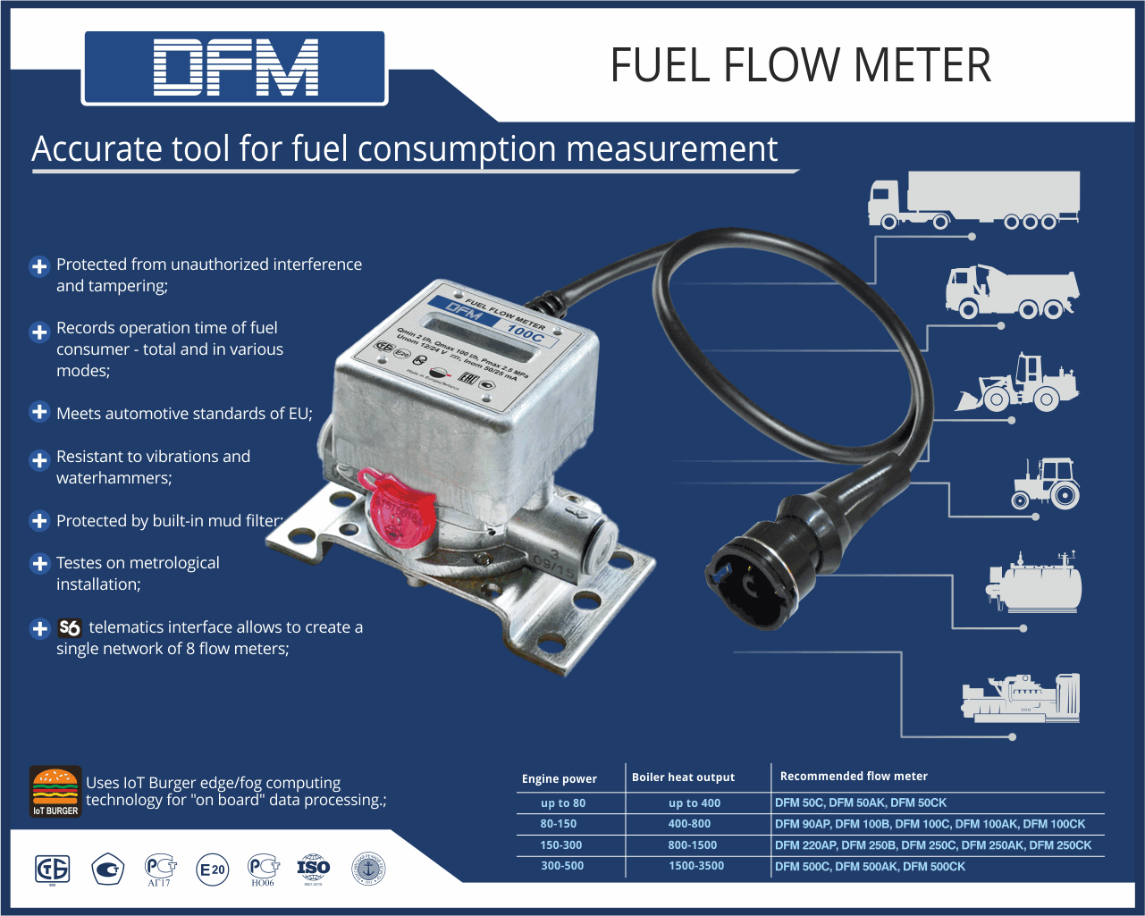 Advatanges of DFM flow meter