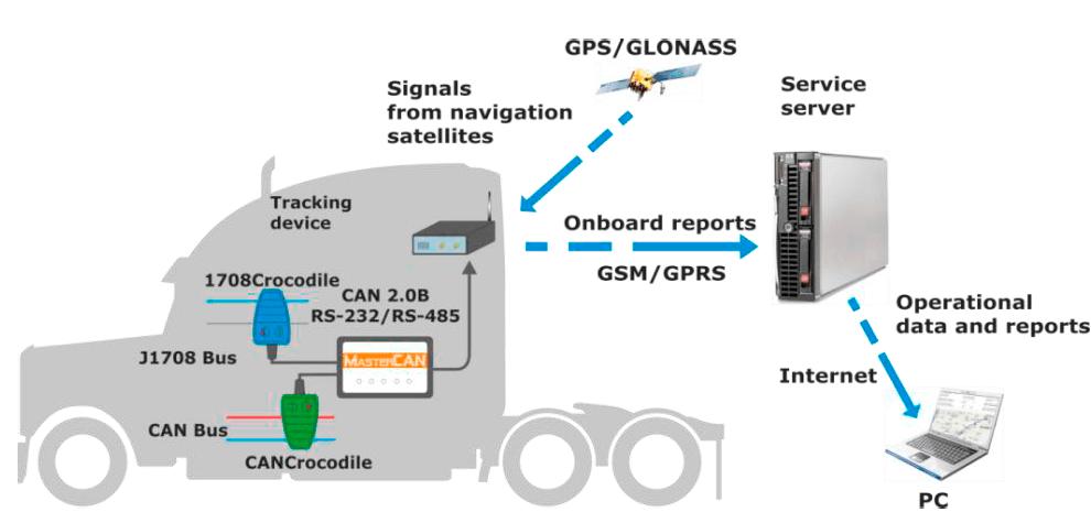 CANCrocodile in teleamtics system