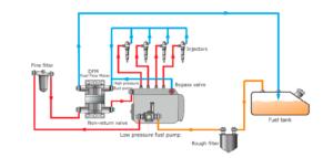 DFM-flow-meter-if-fuel-system