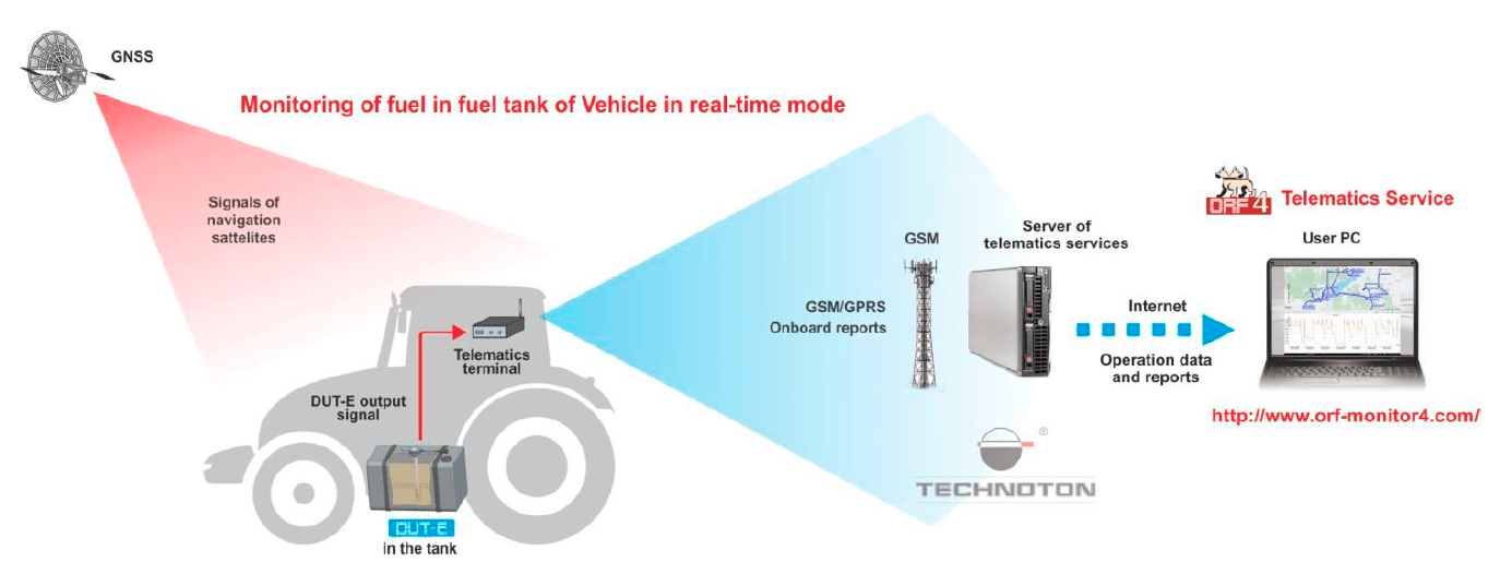 DUT-E fuel level sensor in telematics system