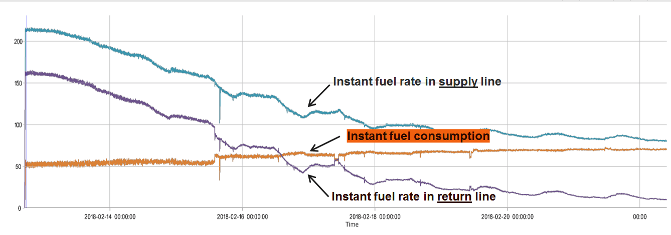 Fuel consumption chart from DFM D sensor