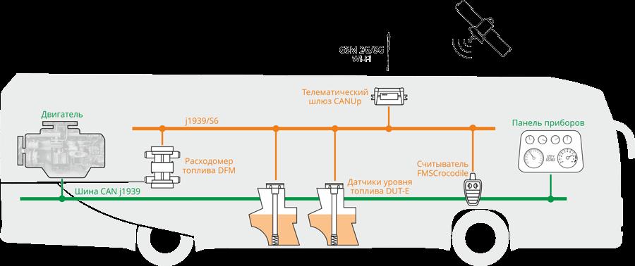 Sostav-telematicheskoi-sistemi