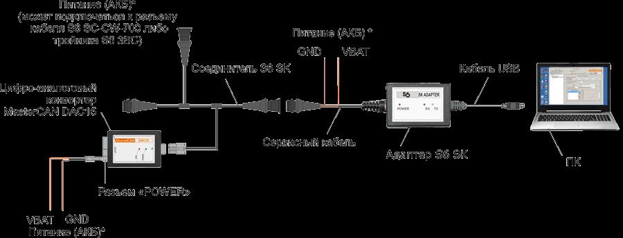 Схема настройки цифро-аналогового конвертера MasterCAN DAC15