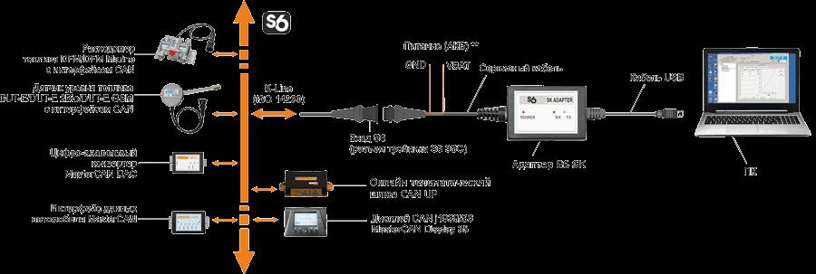 Схема настройки Юнитов, подключенных по Технологии S6