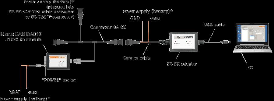 Digital to analog converter MasterCAN DAC15 configuration scheme