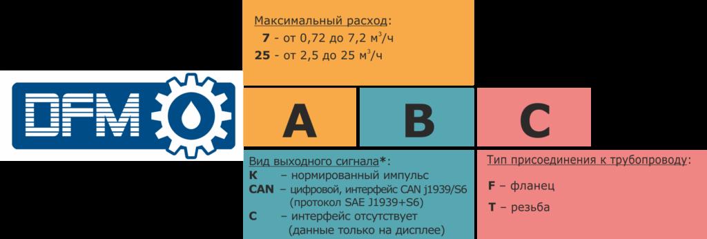 Обозначение расходомеров DFM Industrial для заказа