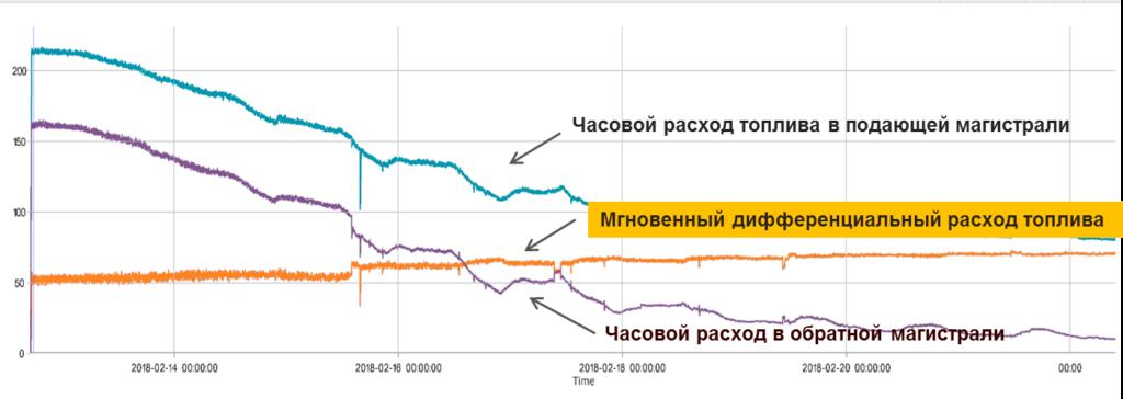 Grafik-rashoda-po-datchiku-DFM-D