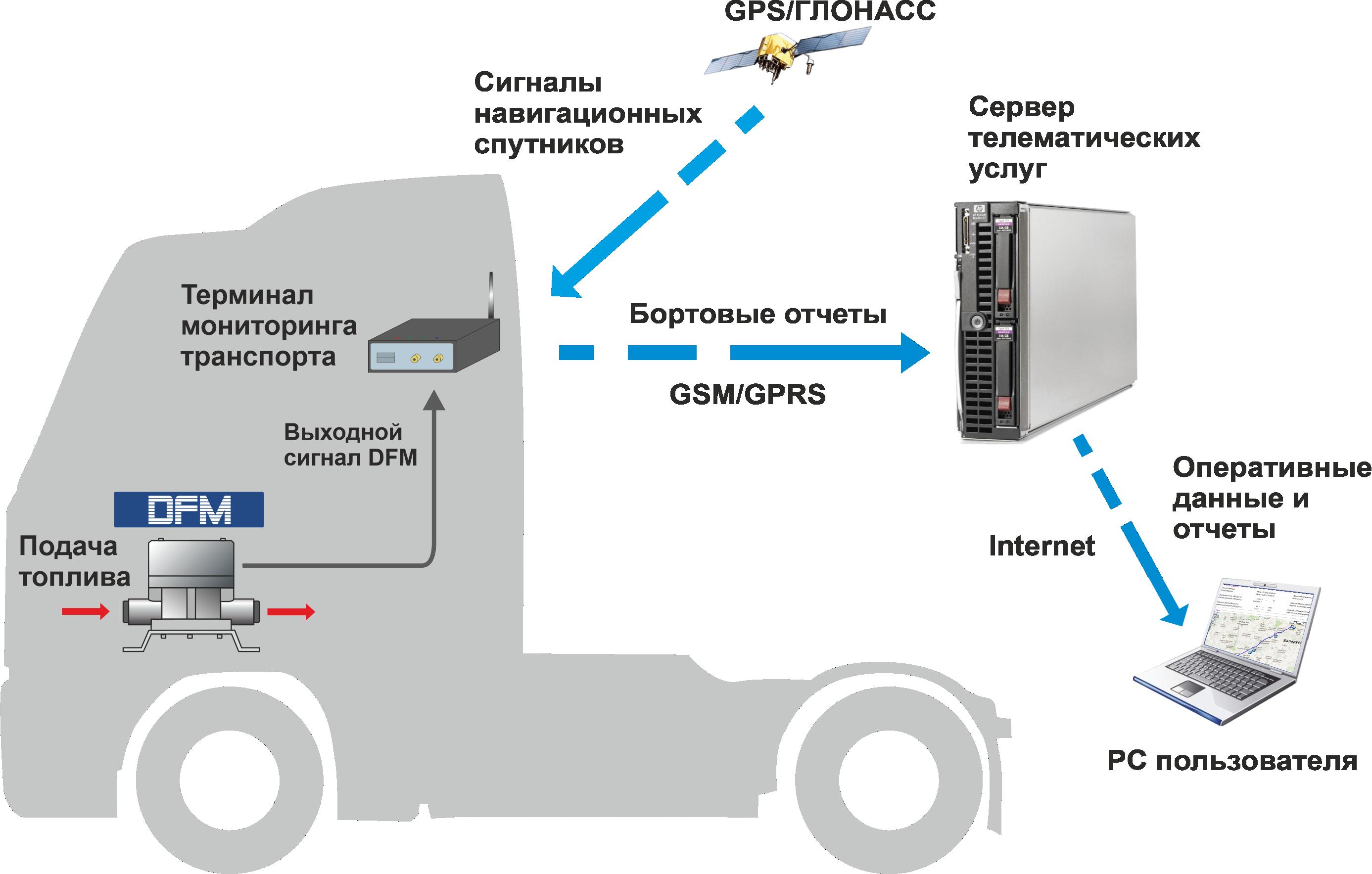 Контроль расхода топлива в системе мониторинга транспорта