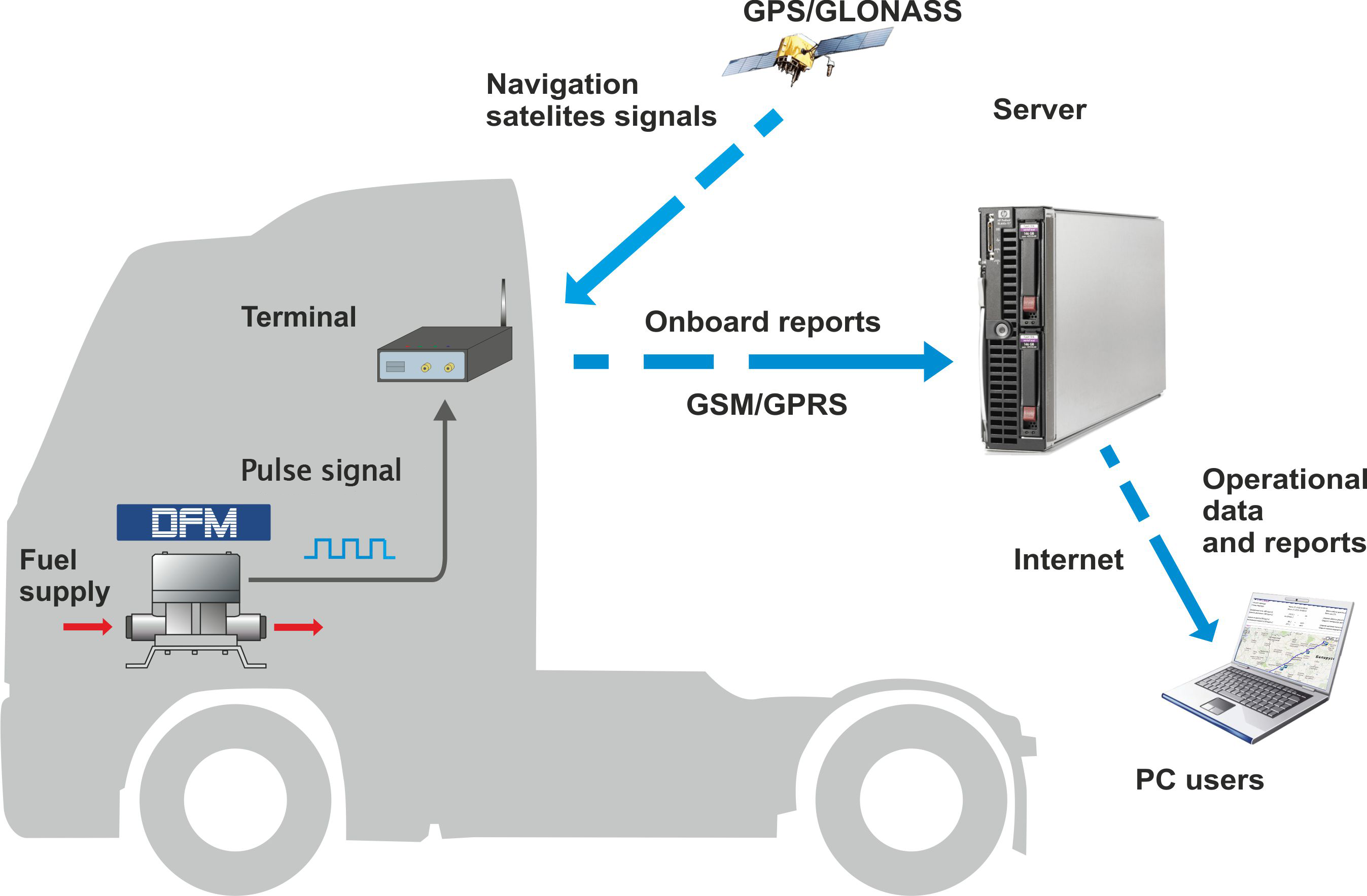 Fuel rate monitoring in vehicle telematics