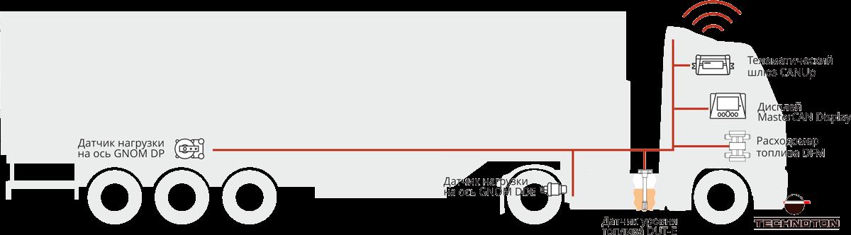 Equipo de monitoreo de camiones