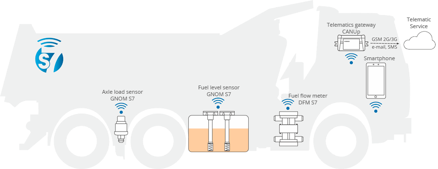 Vehicle telematics with wireless S7 Technology