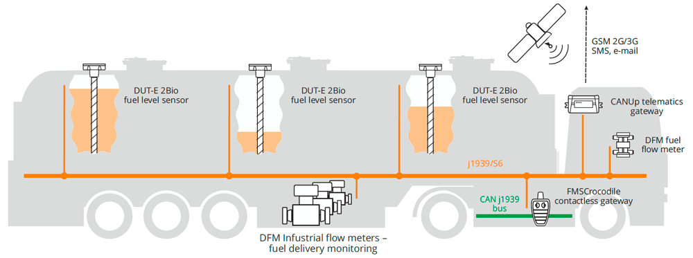 Truck tanker monitoring system