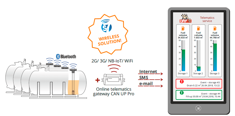 Stationary tank monitoring with wireless S7 Technology