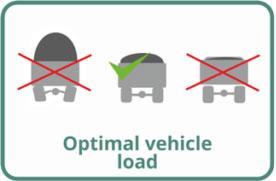 Optimal vehicle load