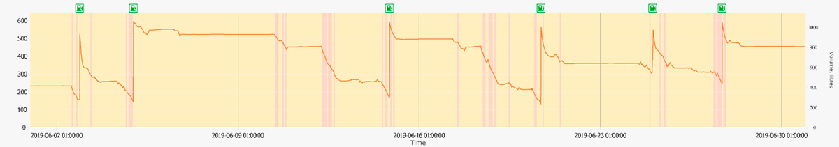 Gráfico del volumen de combustible (nivel) en el tanque