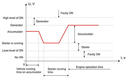Operating modes of vehicle according to the voltage level of the power supply