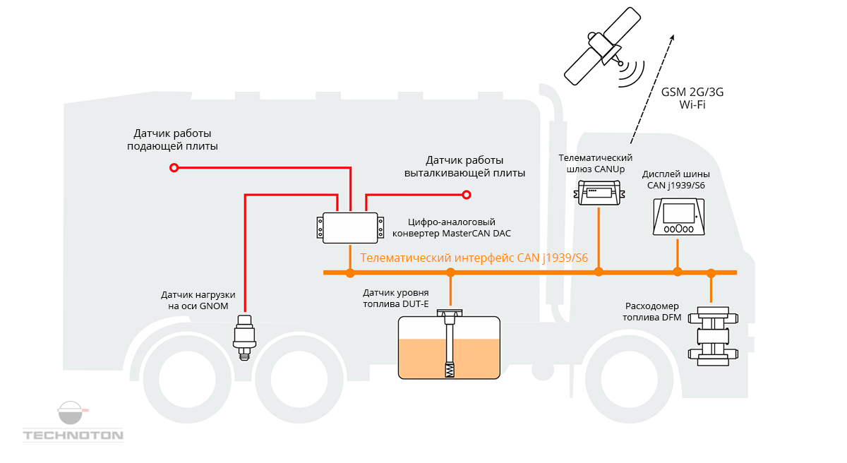Система мониторинга мусоровозов