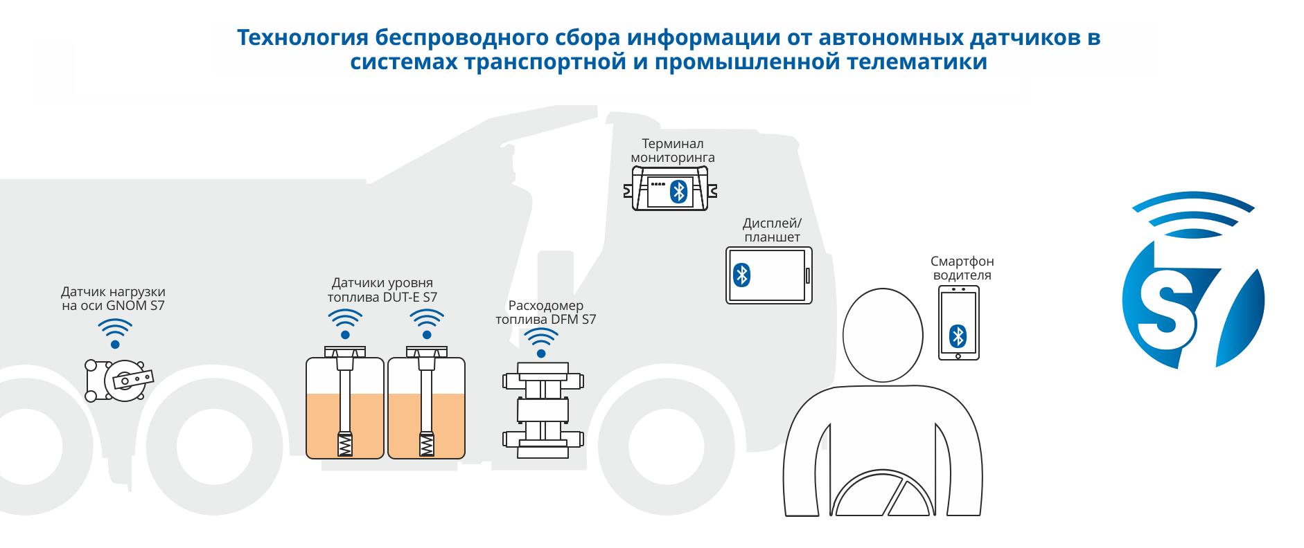 Беспроводные система мониторинга транспорта