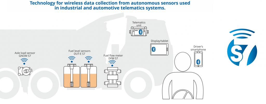 Wireless sensors for telematics