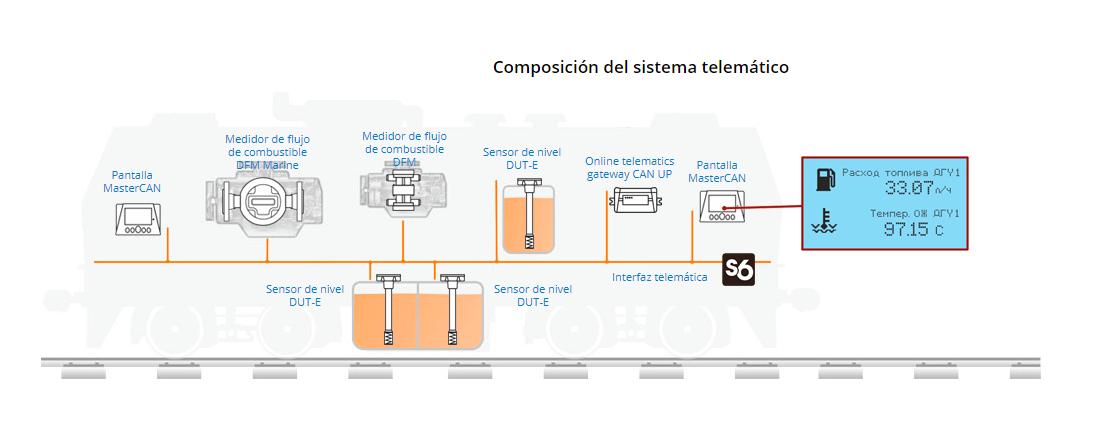 Sistema de control remoto de locomotoras