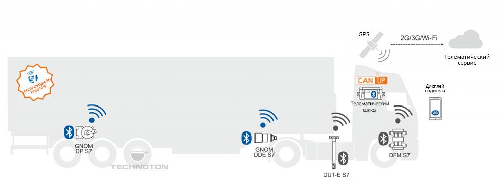 Контроль нагрузки на оси тягача и полуприцепа с помощью GNOM DP S7