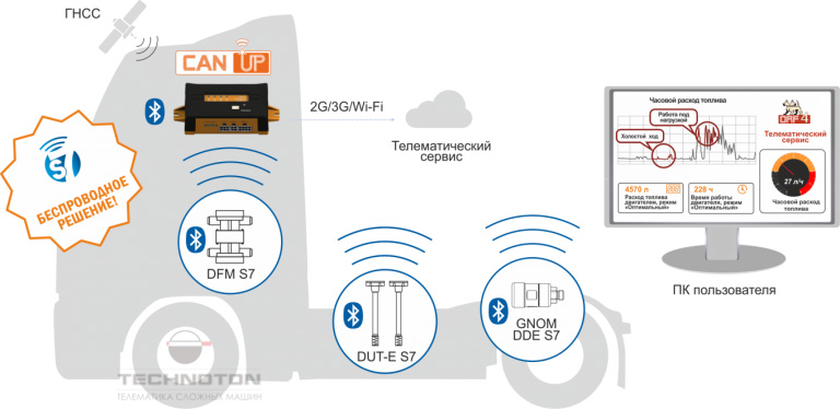 Беспроводные BLE датчики в транспортной телематике