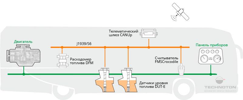Состав телематической системы автобусов