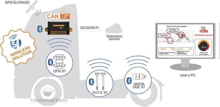 Wireless BLE sensors in vehicle telematics
