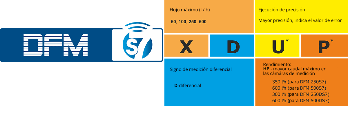 Signos convencionales DFM S7 para hacer orden