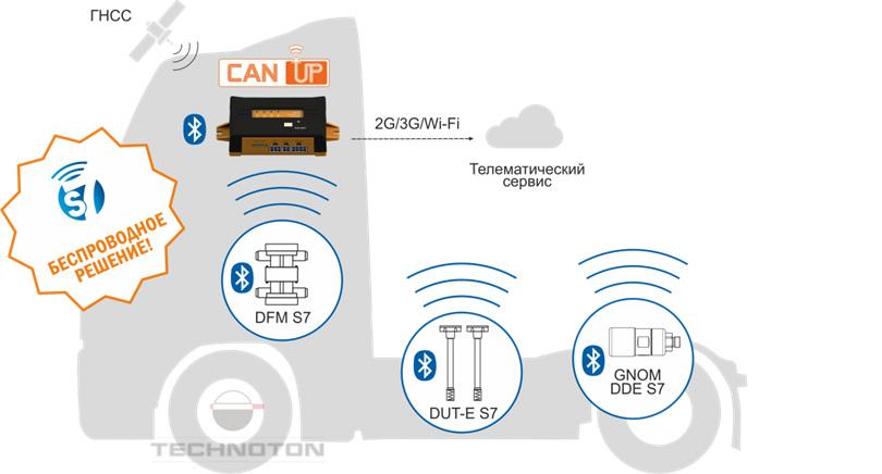 Беспроводные Bluetooth датчики в транспортной телематике