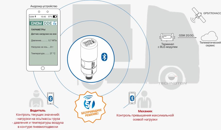 Контроль нагрузки на ось со смартфона