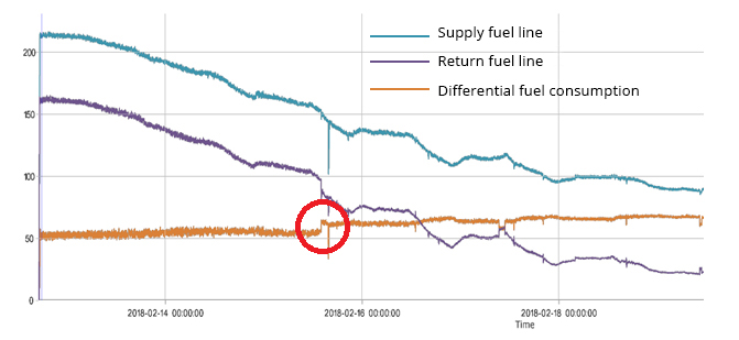 Graph of fuel consumption when fuel filter is clogged