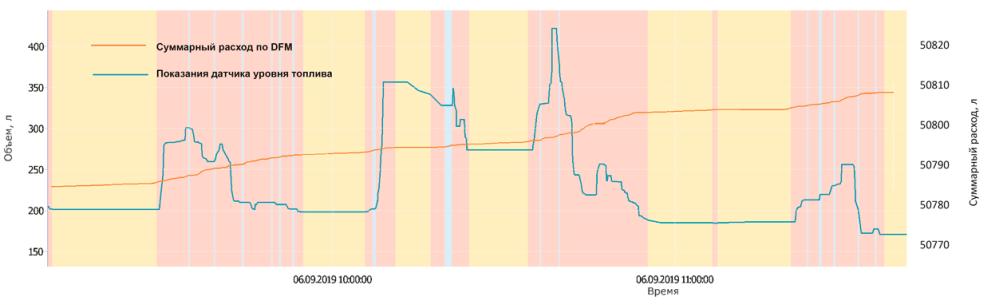 Суммарный расход топлива по расходомеру DFM и датчику уровня